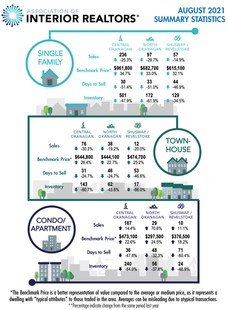 August monthly real estate stats Central Okanagan